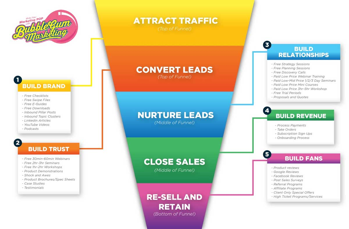 Automated Sales Funnels