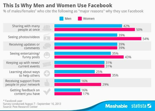 This is Why Men and Women use Facebook