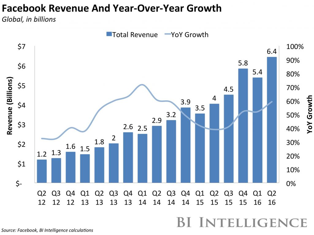 Facebook Revenue and Year-Over-Year Growth